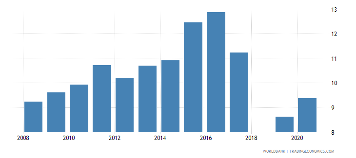 tajikistan bank deposits to gdp percent wb data