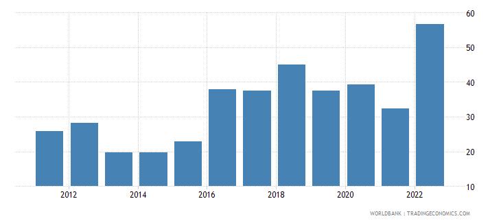 tajikistan bank liquid reserves to bank assets ratio percent wb data
