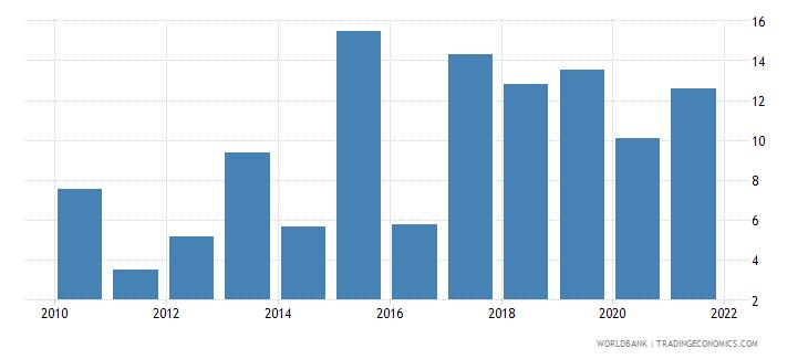 tajikistan bank net interest margin percent wb data