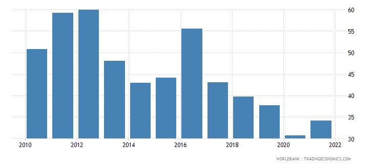 tajikistan bank noninterest income to total income percent wb data