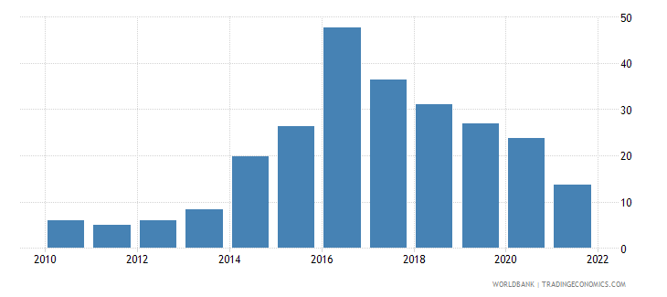 tajikistan bank nonperforming loans to total gross loans percent wb data