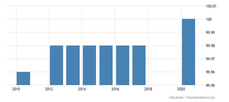 tajikistan binding coverage all products percent wb data