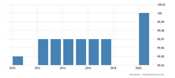 tajikistan binding coverage manufactured products percent wb data