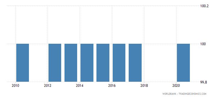 tajikistan binding coverage primary products percent wb data