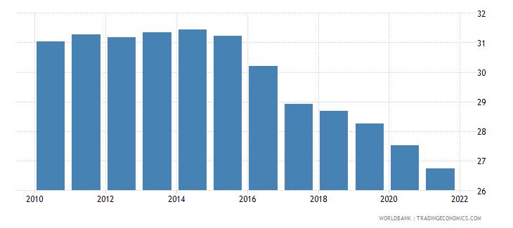 tajikistan birth rate crude per 1 000 people wb data