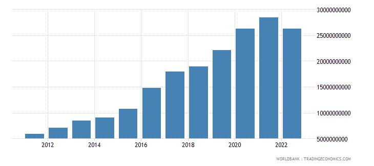 tajikistan broad money current lcu wb data