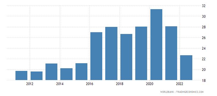 tajikistan broad money percent of gdp wb data