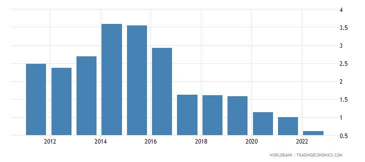 tajikistan broad money to total reserves ratio wb data