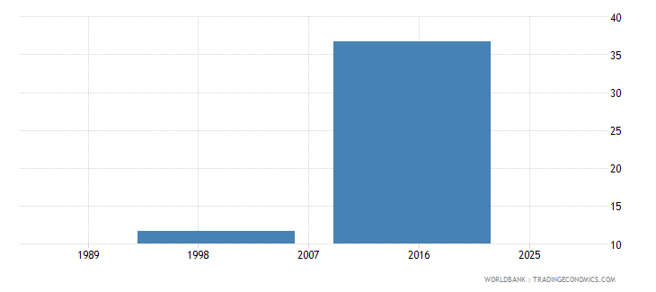tajikistan capital expenditure as percent of total expenditure in tertiary public institutions percent wb data