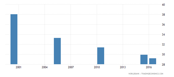 tajikistan cause of death by communicable diseases and maternal prenatal and nutrition conditions ages 15 34 female percent relevant age wb data