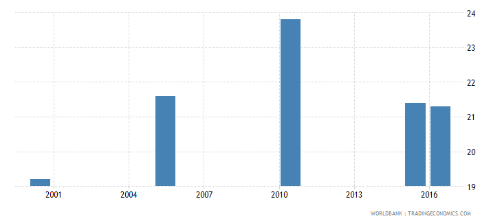tajikistan cause of death by injury ages 15 34 female percent relevant age wb data