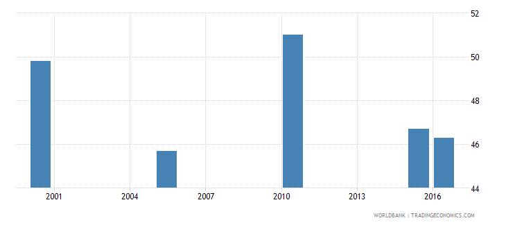 tajikistan cause of death by injury ages 15 34 male percent relevant age wb data