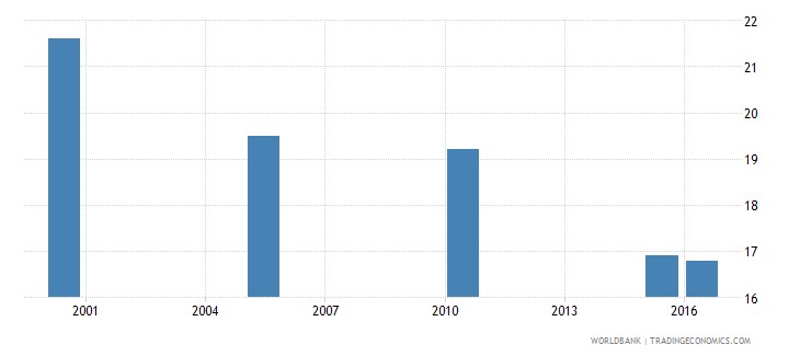 tajikistan cause of death by injury ages 35 59 male percent relevant age wb data