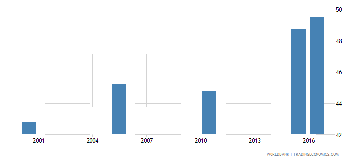 tajikistan cause of death by non communicable diseases ages 15 34 female percent relevant age wb data
