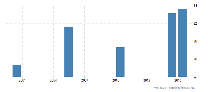 tajikistan cause of death by non communicable diseases ages 15 34 male percent relevant age wb data
