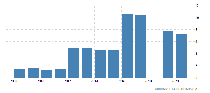 tajikistan central bank assets to gdp percent wb data
