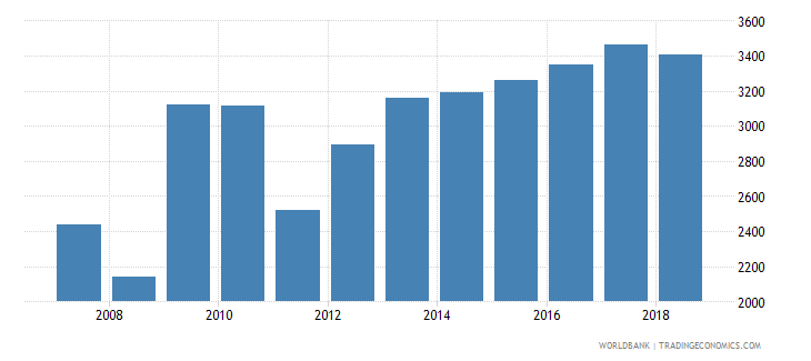 tajikistan cereal yield kg per hectare wb data