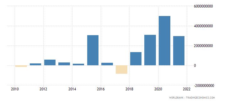 tajikistan changes in inventories current lcu wb data