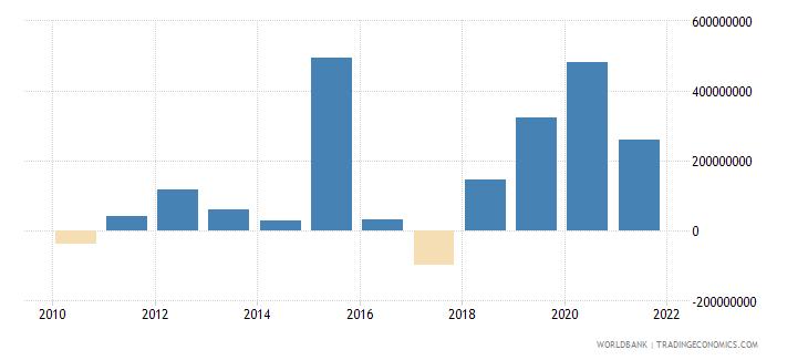 tajikistan changes in inventories us dollar wb data