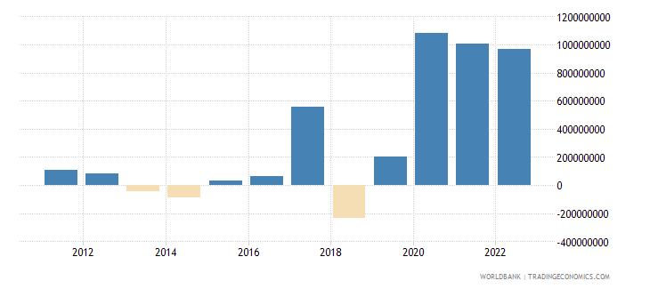 tajikistan changes in net reserves bop us dollar wb data
