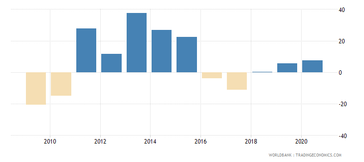 tajikistan claims on other sectors of the domestic economy annual growth as percent of broad money wb data