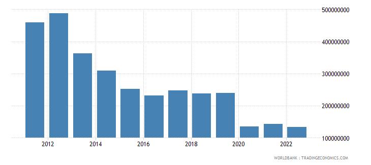 tajikistan commercial service exports us dollar wb data