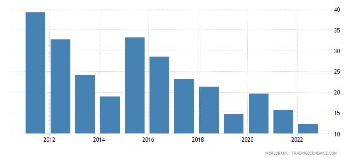 tajikistan communications computer etc percent of service exports bop wb data