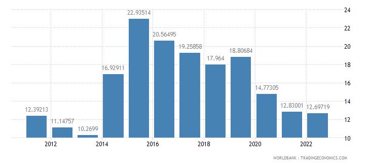 tajikistan communications computer etc percent of service imports bop wb data
