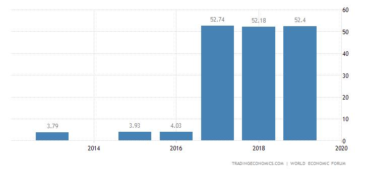 Tajikistan Competitiveness Index