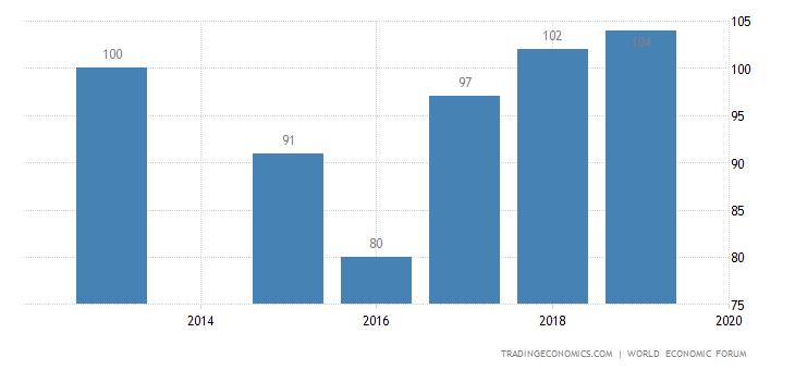 Tajikistan Competitiveness Rank