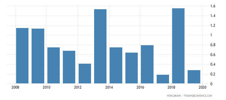 tajikistan consolidated foreign claims of bis reporting banks to gdp percent wb data