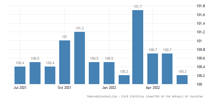 Tajikistan Consumer Price Index (CPI)