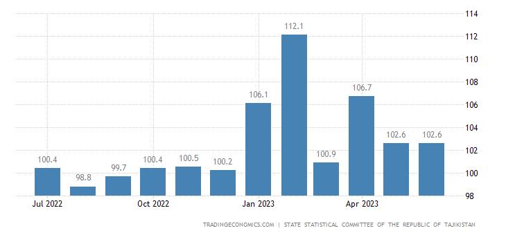 Tajikistan Consumer Price Index (CPI)