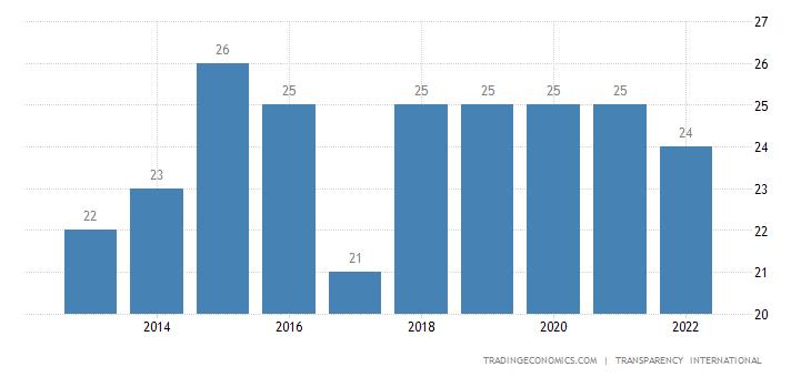 Tajikistan Corruption Index