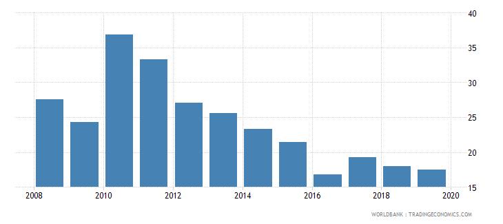 tajikistan cost of business start up procedures percent of gni per capita wb data