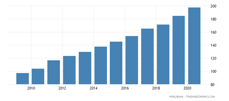 tajikistan cpi price nominal seas adj  wb data