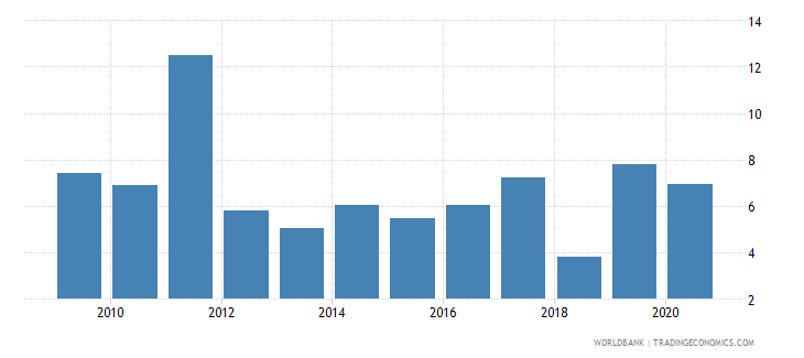 tajikistan cpi price percent y o y nominal seas adj  wb data