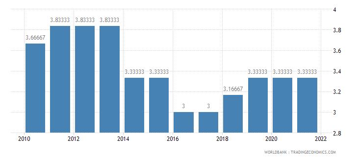 tajikistan cpia economic management cluster average 1 low to 6 high wb data