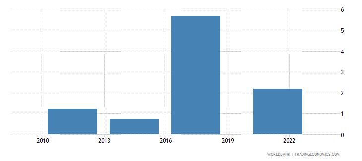 tajikistan credit card percent age 15 wb data