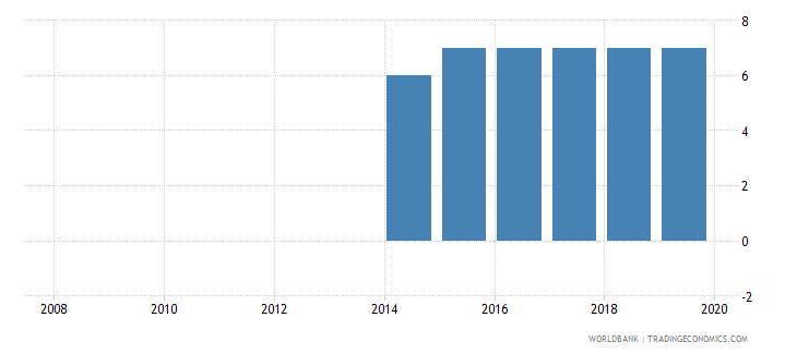 tajikistan credit depth of information index 0 low to 6 high wb data