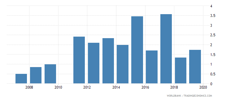 tajikistan credit to government and state owned enterprises to gdp percent wb data