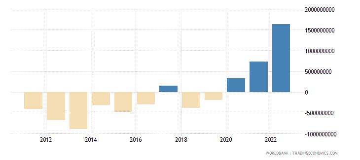 tajikistan current account balance bop us dollar wb data