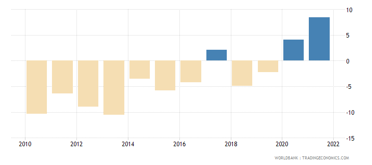 tajikistan current account balance percent of gdp wb data