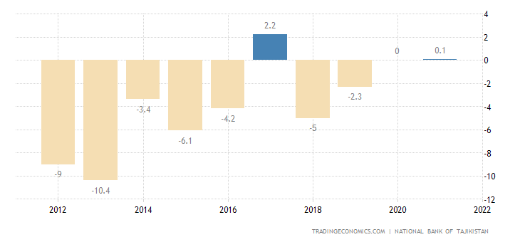 Tajikistan Current Account to GDP