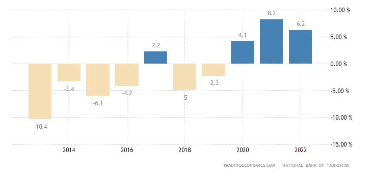 Tajikistan Current Account to GDP