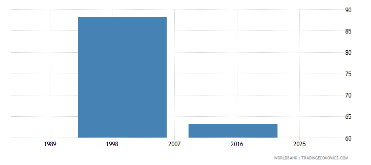 tajikistan current education expenditure tertiary percent of total expenditure in tertiary public institutions wb data