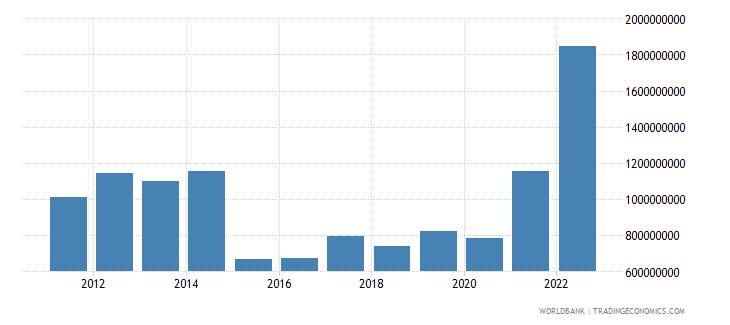 tajikistan current transfers receipts bop us dollar wb data