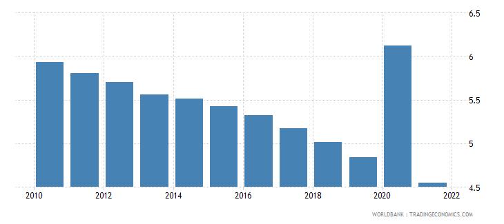 tajikistan death rate crude per 1 000 people wb data
