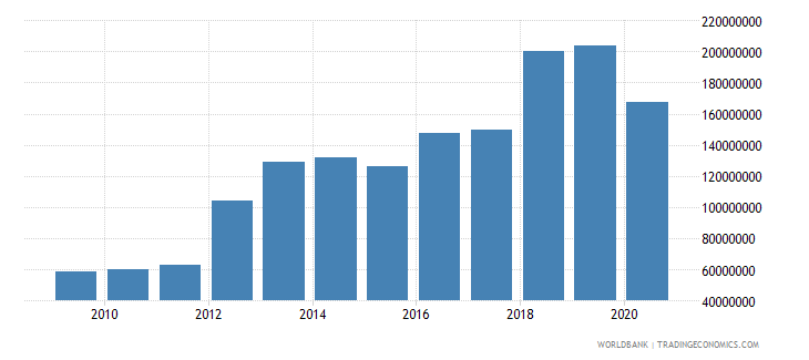tajikistan debt service on external debt public and publicly guaranteed ppg tds us dollar wb data