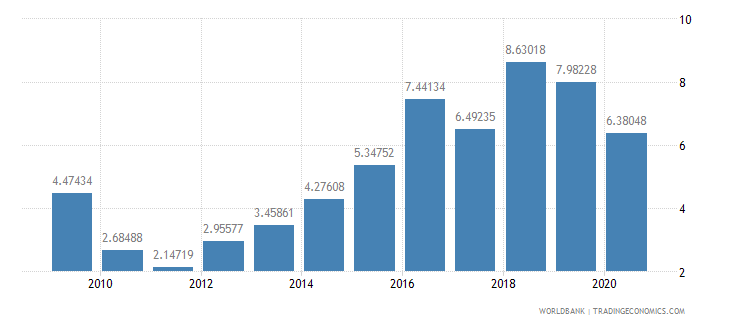 tajikistan debt service ppg and imf only percent of exports excluding workers remittances wb data